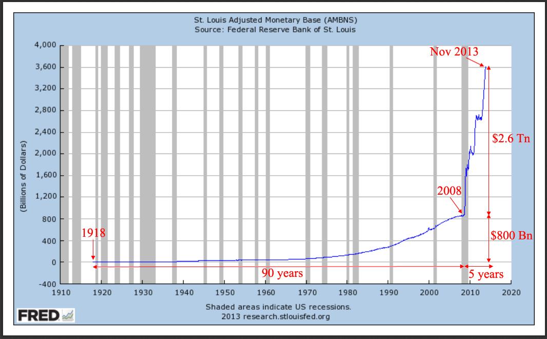 US Base Money Supply 1913 to 2013