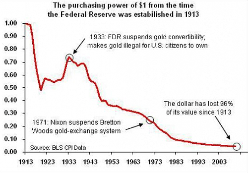 Purchasing power of the US dollar from 1913 till present