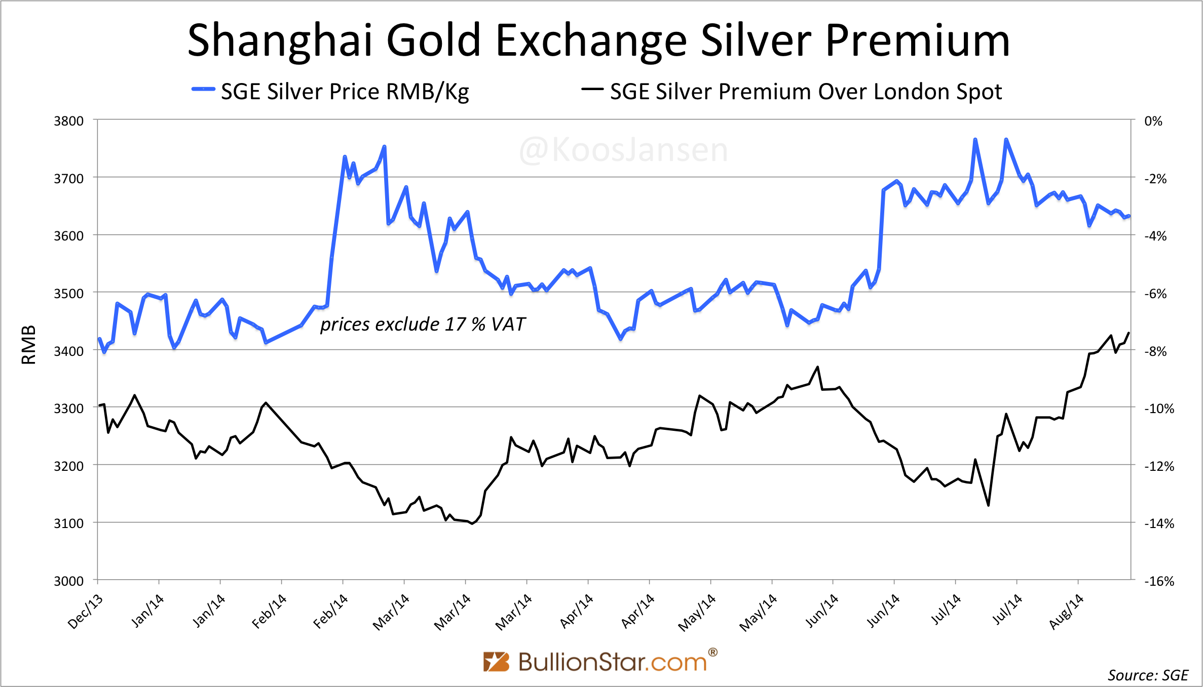 Why Are Silver Prices Quoted Including Vat On Chinese Commodity Exchanges Isn T The Price Difference Being Arbitraged Is China Importing